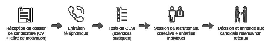 processus-recrutement-cesi
